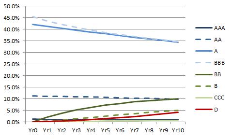 Figure 3: Rating migration for a typical IG bond portfolio