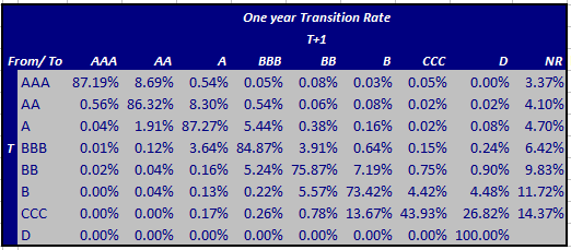 S&P: Average Multiyear Global Corporate Transition Matrix (1981-2011)