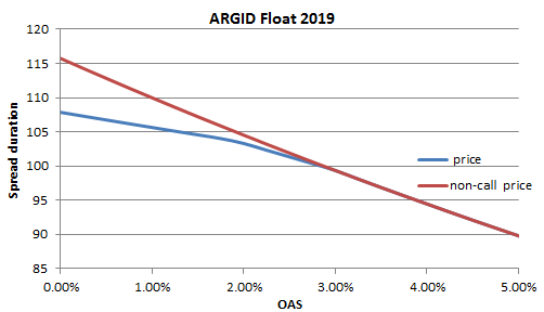Argid-PxOAS
