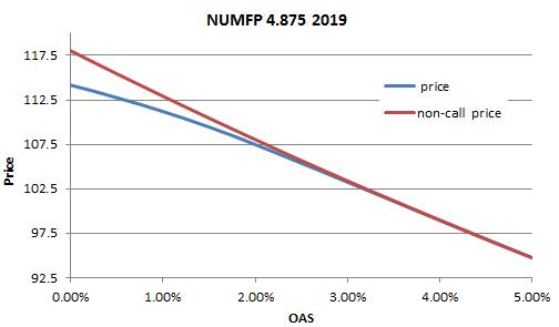 Numfp-PxOAS