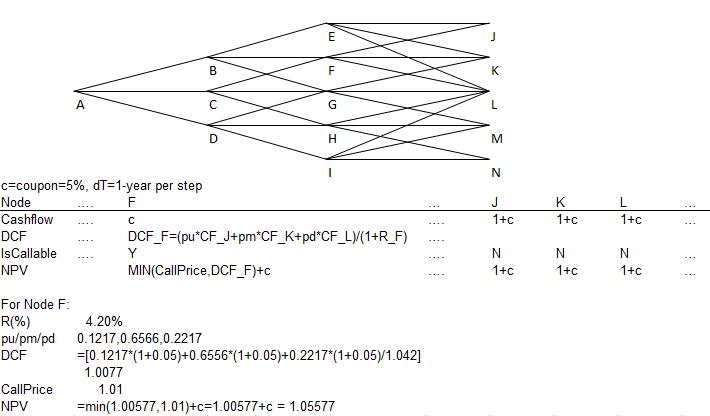 Figure 2: stylized interest rate tree