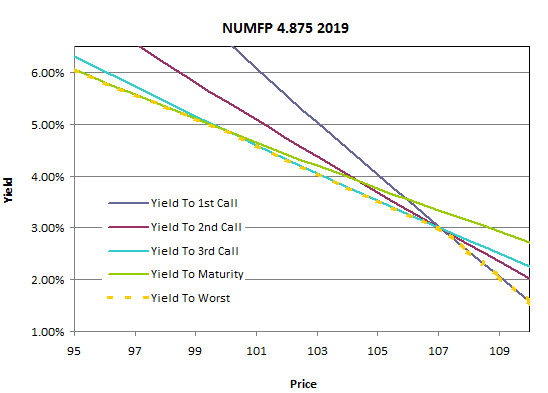 Figure 1: YTW/YTC for Numfp 2019 bond