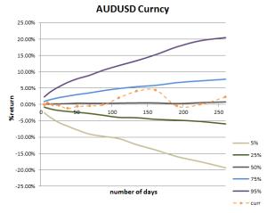 Return Cone for AUDUSD