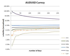 Volatility Cone for AUDUSD