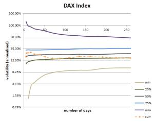Volatility Cone for DAX