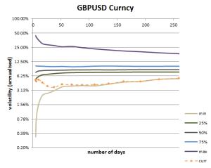 Volatility Cone for GBPUSD