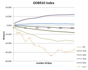 Return Cone for German 10Y Govt Bond Yield