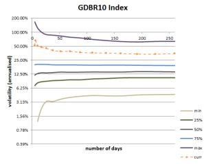 Volatility Cone for German 10Y Govt Bond Yield