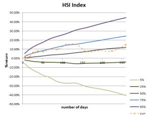 Return Cone for Hang Seng Index