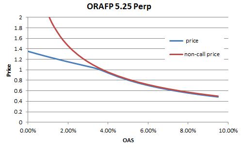 Orafp-PxOAS