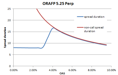 Figure 2a: Price-OAS plot. Figure 2b: Spread Duration – OAS plot for a callable perpetual subordinated note (ORAFP 5.25 perp as of 2014-05-15)