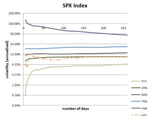 Volatility Cone for S&P500.