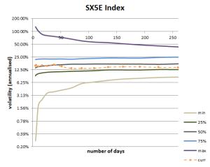 Volatility Cone for Stoxx 50