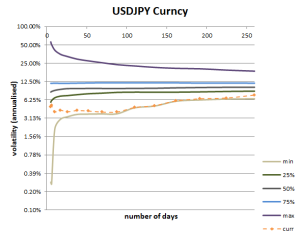 Volatility Cone for USDJPY