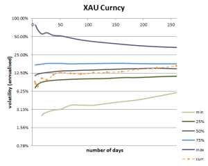 Volatility Cone for Gold